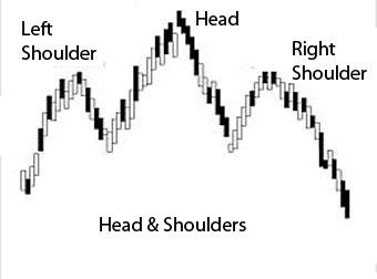 learn how to trade charts