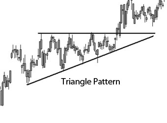 Learn How to Trade patterns